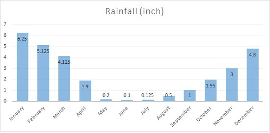 Average Rainfall Chart for Cusco Inches