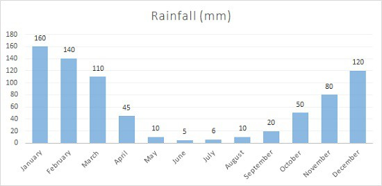 Average Rainfall Chart for Cusco mm
