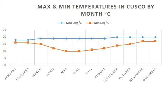 Average Temperature Chart for Cusco Deg C