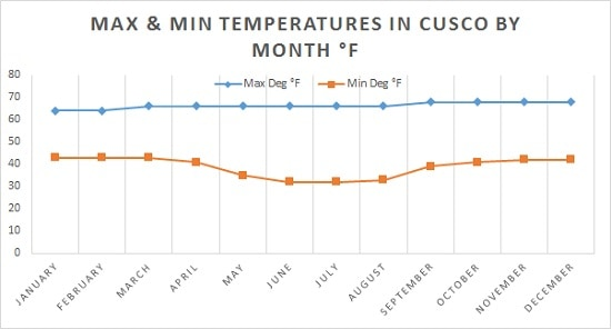 Average Temperature Chart for Cusco Deg F
