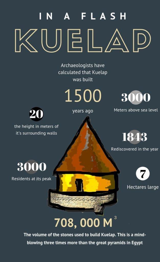 kuelap infograph